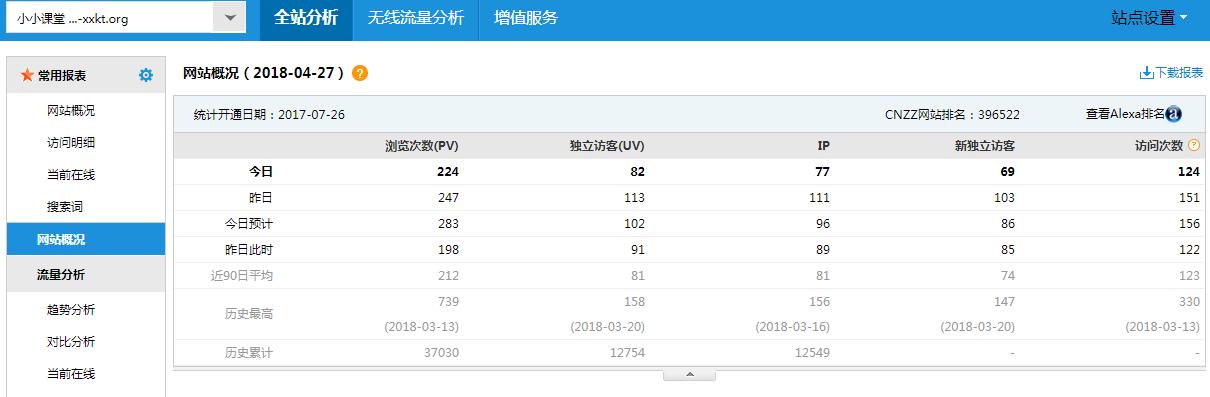 网站流量统计cnzz