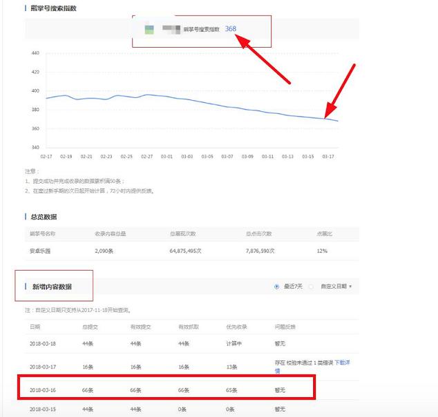 示例:搜索指数长时间持续下降,内容被收录情况较好,内容质量偏低