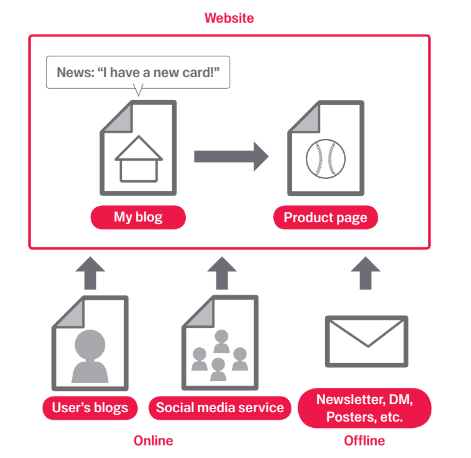 如果您创作了有趣的新内容,其他网站就可能会以链接的形式向用户推荐此内容。