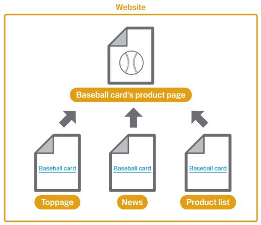 一个意在推荐您网站上的实用链接文字的图表。