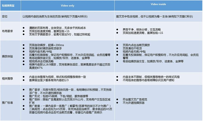 短视频页面类型及要求