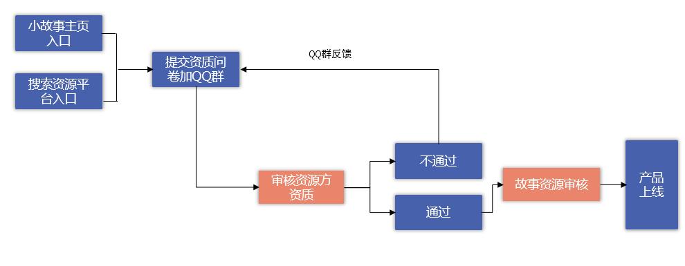 资质审核流程图